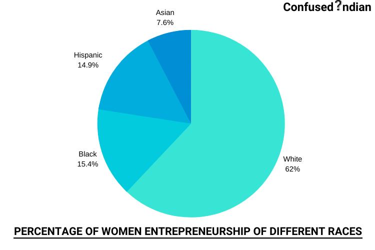 GRAPH ABOUT WOMEN ENTREPRENEURS