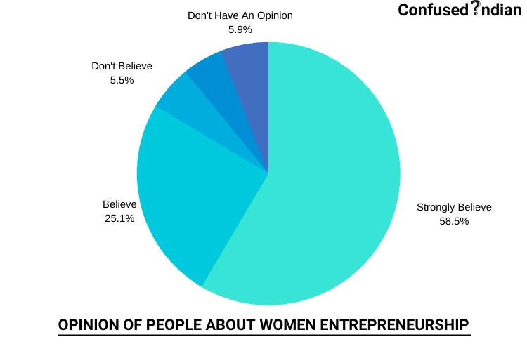 GRAPH ABOUT WOMEN ENTREPRENEURSHIP